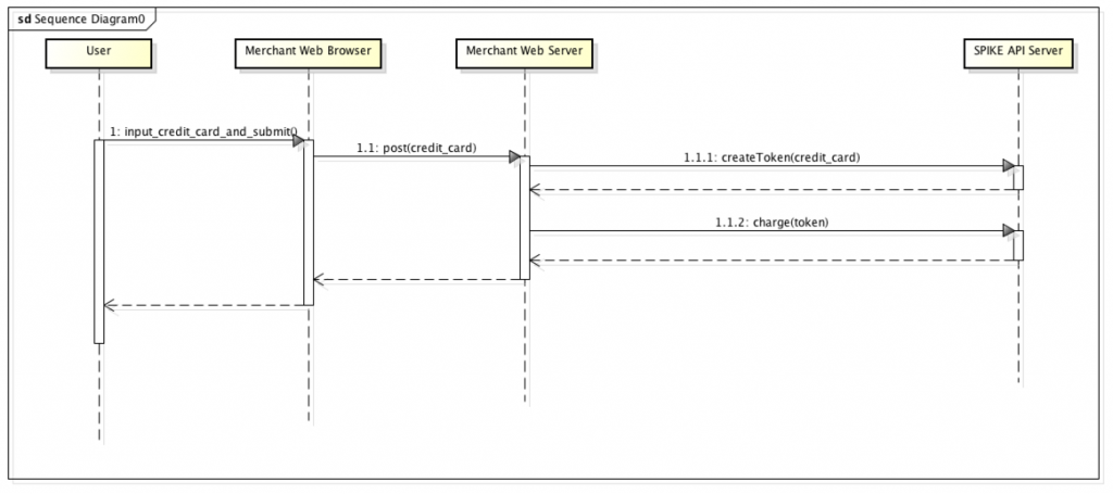 SPIKE Token API Sequence Diagram
