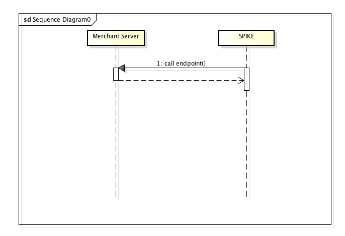webhook seequence diagram
