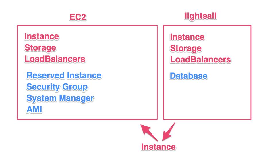 EC2 vs Lightsail