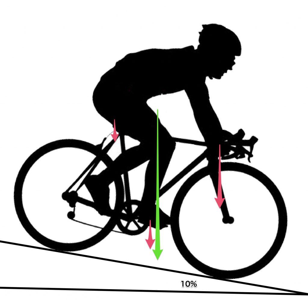 ロードバイク、前荷重。平地と同じポジション。